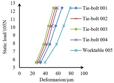Static load-deformation diagrams of the tie-bolts  and the four tie-bolts under different preload times