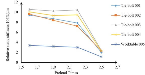 Relationship between the preload times and the relative static stiffness