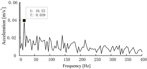 The envelope frequency spectrum of vibration acceleration  in oversized bearing clearance fault state