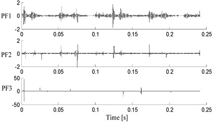 Decomposition results of vibration signal with the CSI LMD