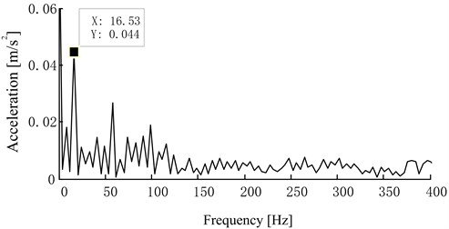 The envelope frequency spectrum of the first PF component  in oversized bearing clearance fault state
