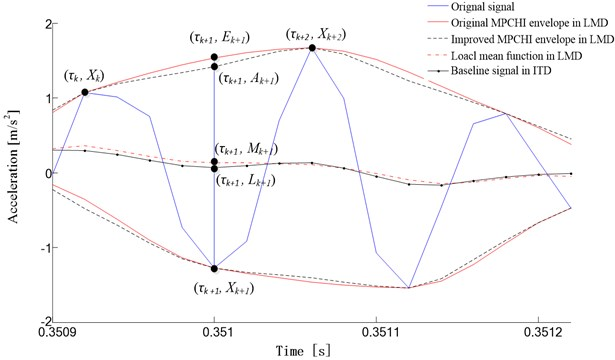 The comparison of local mean function in LMD and baseline signal in ITD