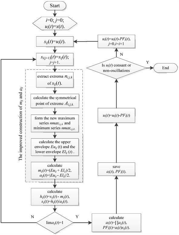 Flowchart of improved LMD method