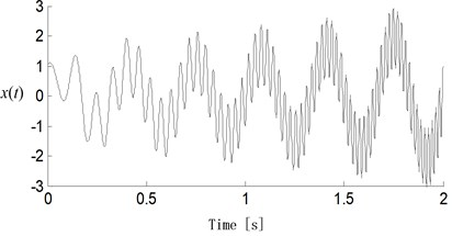 Time-domain waveform of simulated signal