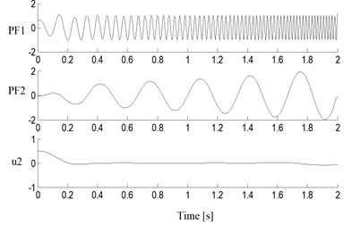 Decomposition results of simulated  signal with the cubic spline LMD