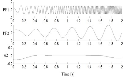 Decomposition results of simulated  signal with the improved LMD