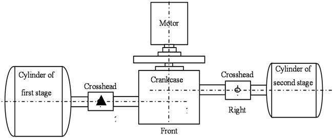 Distribution of reciprocating compressor measurement points