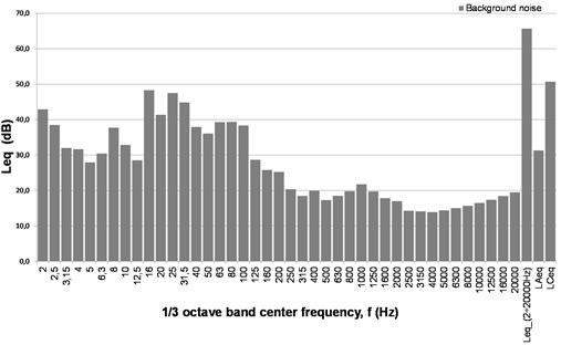 The spectrum of equivalent sound pressure level (Leq), unweighted  of background noise in laboratory room. Microphone 1