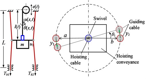 Schematic diagrams of cable-guided hoisting system, front and top views