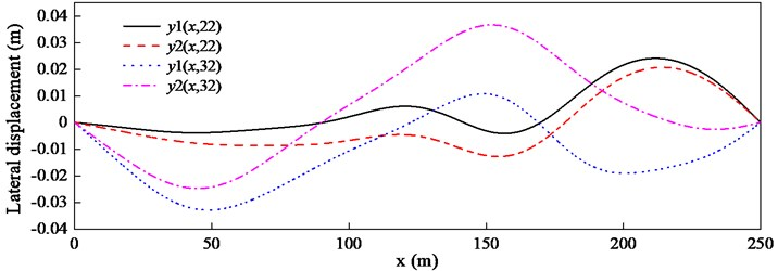 Lateral displacements y1 and y2 at different times with λ=0.5