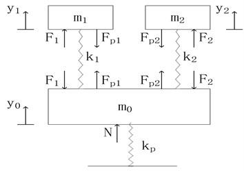 Longitudinal vibration model of the stator