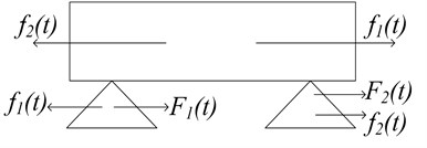 Force diagram of two stators and the mover