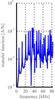 Process of signal evaluation (example: 200 mA at 65 mm distance):  a) excerpt of recorded current signal, b) FFT of recorded current signal,  c) transducer's transfer function, d) evaluated frequency spectrum