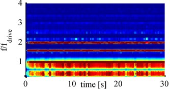 Spectrograms for 1000mA with cylindrical horn at: a) 65mm, b) 70mm, c) 75mm, d) 80mm