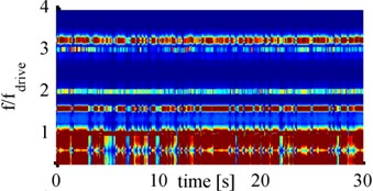 Spectrograms for 900mA with Barbell horn at: a) 65mm, b) 70mm, c) 75mm, d) 80mm