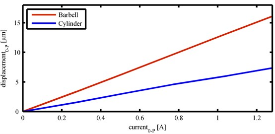 Displacement amplitude-current characteristics for both transducers used in experiments
