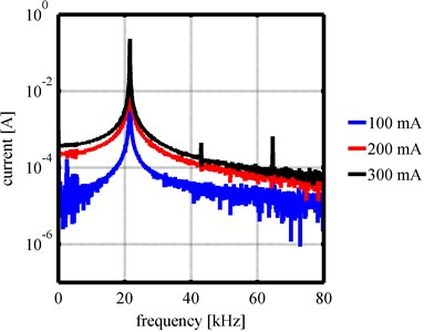 Comparison between frequency spectra for cylindrical horn and Barbell horn  at a distance of 65mm for 100mA – 300mA
