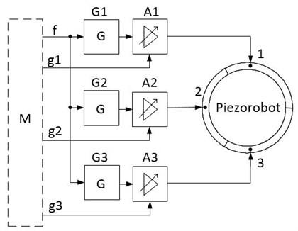 Piezorobot control system block diagram
