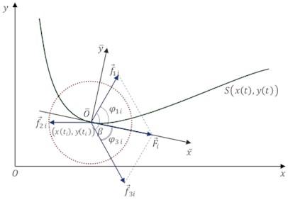 Fine trajectory planning method for mobile piezorobots   JVE