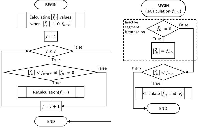 Fine trajectory planning algorithm