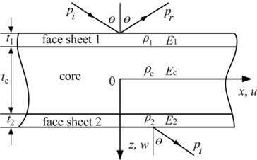 Geometry and material properties of a sandwich panel and the transmission of sound waves