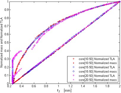 Effects of core thickness lower bound on the optimization results