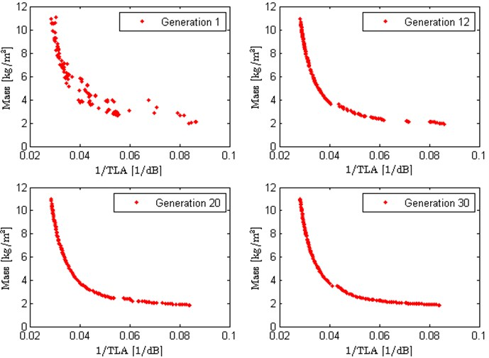 Evolution of the objective function values with the increasing of generations
