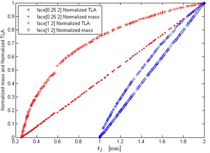 Effects of face sheet thickness lower bound on the optimization results