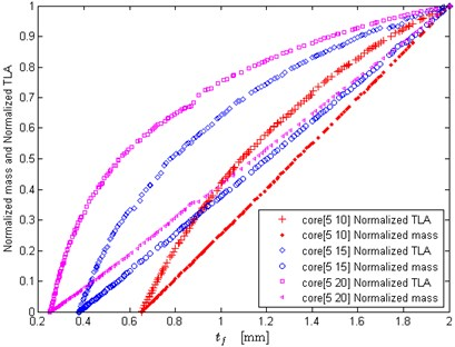 Effects of core thickness upper bound on the optimization results (small upper bound)