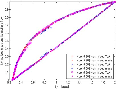Effects of core thickness upper bound on the optimization results (large upper bound)