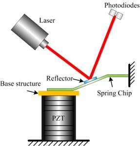 A schematic diagram of laser deflection method for PZT vibration detection