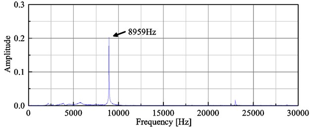 Frequency spectrogram of T-shaped piezoresistive microcantilever