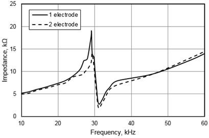 Measured impedance of the piezoelectric mirror versus frequency