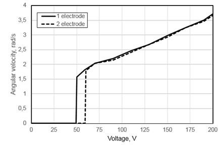 Measured angular velocity versus input voltage