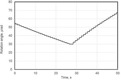 Measured forward and backward rotation angle