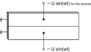 a) Two excitation schemes of the electrodes: one signal scheme, b) two signals scheme