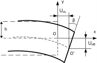 Motion analysis of the piezoelectric plate