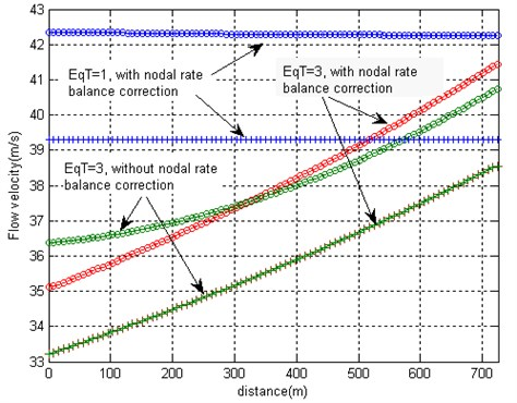 a) Steady values of pressures, b) flow velocities and c) flow rates at initial and final moments  of time which are obtained after application of the pressure pulse 5×105 Pa  by applying three different options of the equation system