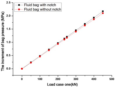 The diagram of increment of bag pressure and load case one