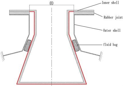 The schematic diagram of mechanism of fluid bag shock absorber model