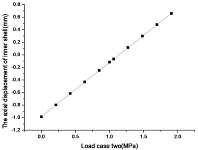The diagram of axial displacement of inner shell and load case two