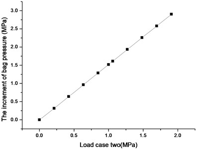 The diagram of increment of bag pressure and load case two