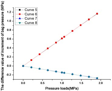 The diagram of increment of bag pressure and axial load