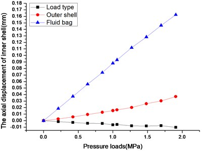 The diagram of axial displacement and pressure loads