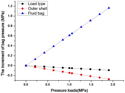 The diagram of increment of bag pressure and pressure loads
