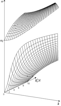 Dependence of frequency of propagating elastic wave on wave number and porosity