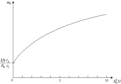 Dependence of ω0 on porosity