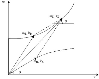 Dependence of frequency of the propagating elastic wave  on wave number with porosity being constant