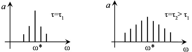 a) Self-modulation process of wave and b) evolution of its spectrum (ω* – center frequency)