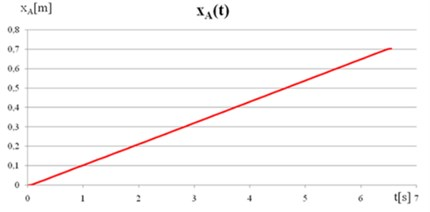 a) The displacement of point A, b) The velocity of point A